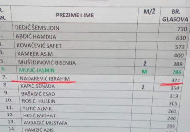 "BREZOVA METLA 7.KONGRESA Samo  Dedić ubjedljiv, Cazin ""precrtan"","